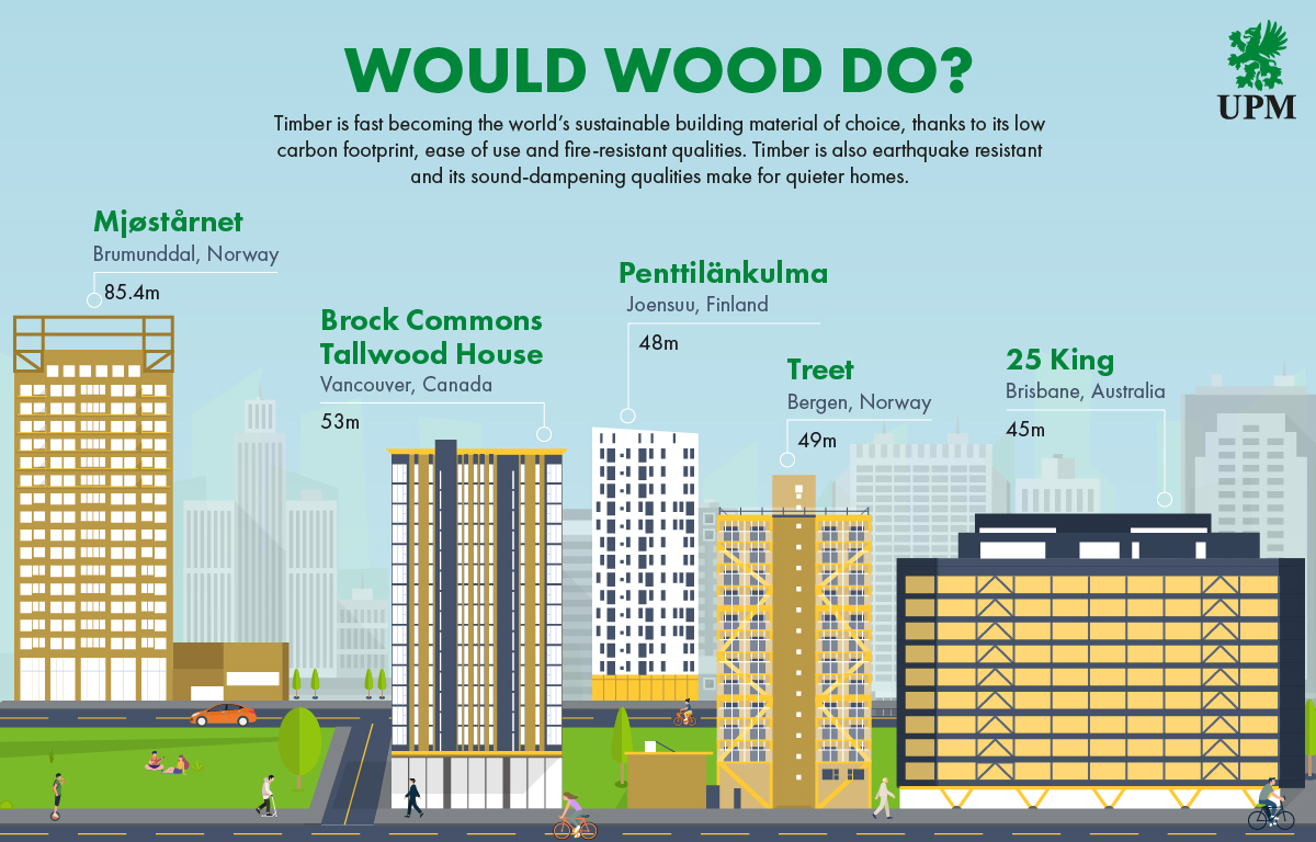 Building with wood infographicFINAL.jpg